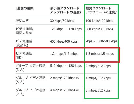 インターネット 速度 目安